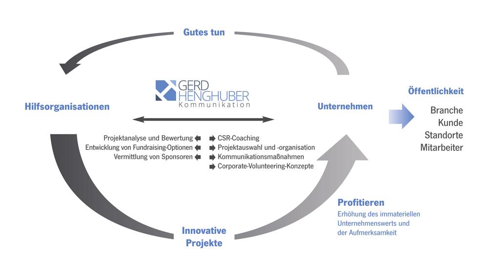 Henghuber-Grafik